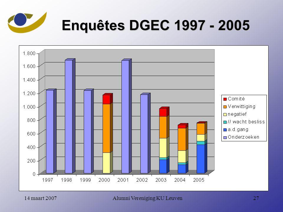 Alumni Vereniging KU Leuven2714 maart 2007 Enquêtes DGEC 1997 - 2005