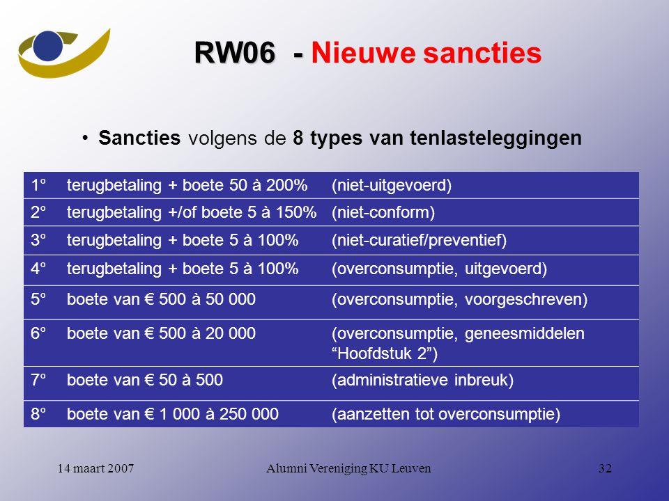 Alumni Vereniging KU Leuven3214 maart 2007 RW06 - RW06 - Nieuwe sancties Sancties volgens de 8 types van tenlasteleggingen 1°terugbetaling + boete 50 à 200%(niet-uitgevoerd) 2°terugbetaling +/of boete 5 à 150%(niet-conform) 3°terugbetaling + boete 5 à 100%(niet-curatief/preventief) 4°terugbetaling + boete 5 à 100%(overconsumptie, uitgevoerd) 5°boete van € 500 à 50 000(overconsumptie, voorgeschreven) 6°boete van € 500 à 20 000(overconsumptie, geneesmiddelen Hoofdstuk 2 ) 7°boete van € 50 à 500(administratieve inbreuk) 8°boete van € 1 000 à 250 000(aanzetten tot overconsumptie)