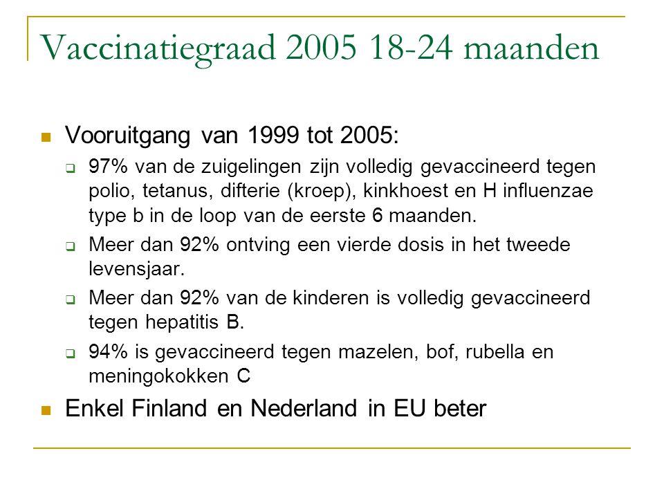 Vaccinatiegraad 2005 18-24 maanden Vooruitgang van 1999 tot 2005:  97% van de zuigelingen zijn volledig gevaccineerd tegen polio, tetanus, difterie (