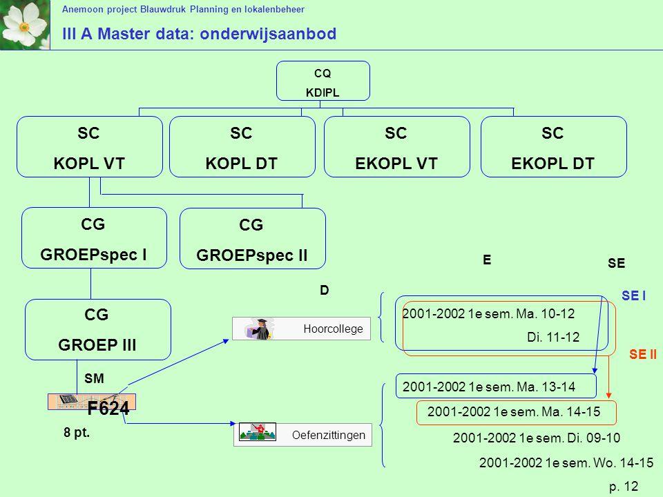 Anemoon project Blauwdruk Planning en lokalenbeheer p. 12 III A Master data: onderwijsaanbod SC KOPL VT SC KOPL DT SC EKOPL VT SC EKOPL DT CQ KDIPL CG