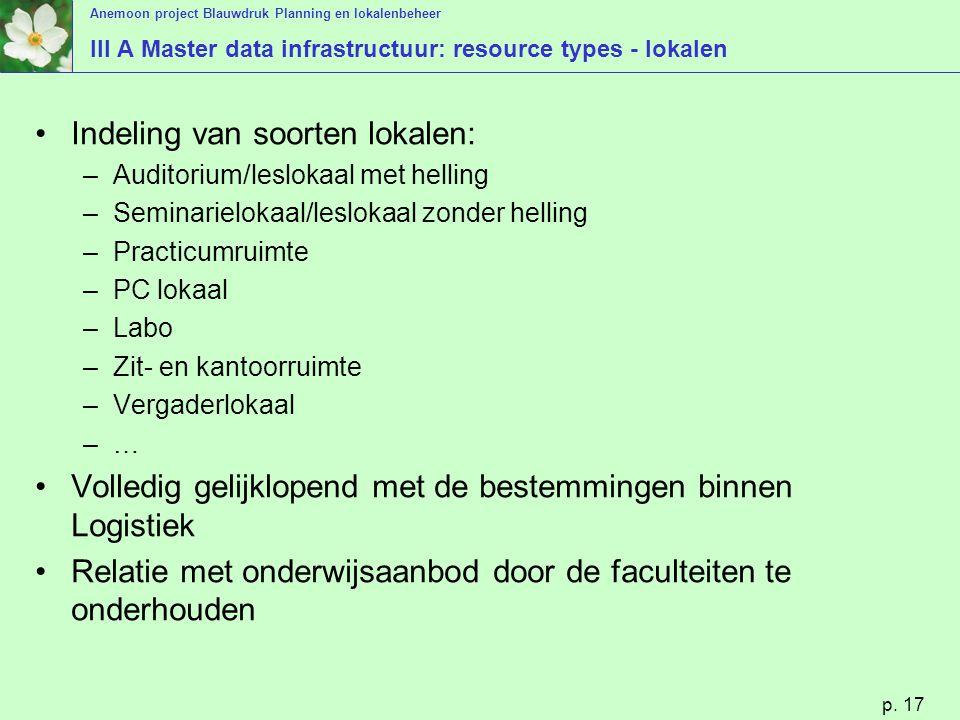 Anemoon project Blauwdruk Planning en lokalenbeheer p. 17 III A Master data infrastructuur: resource types - lokalen Indeling van soorten lokalen: –Au