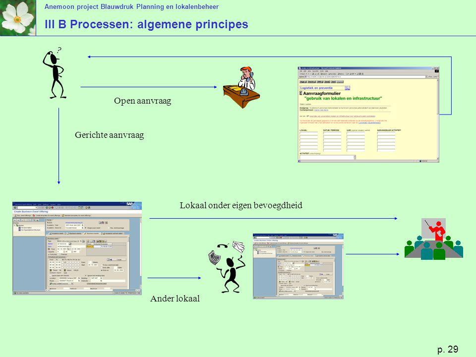Anemoon project Blauwdruk Planning en lokalenbeheer p. 29 III B Processen: algemene principes Open aanvraag Gerichte aanvraag Lokaal onder eigen bevoe