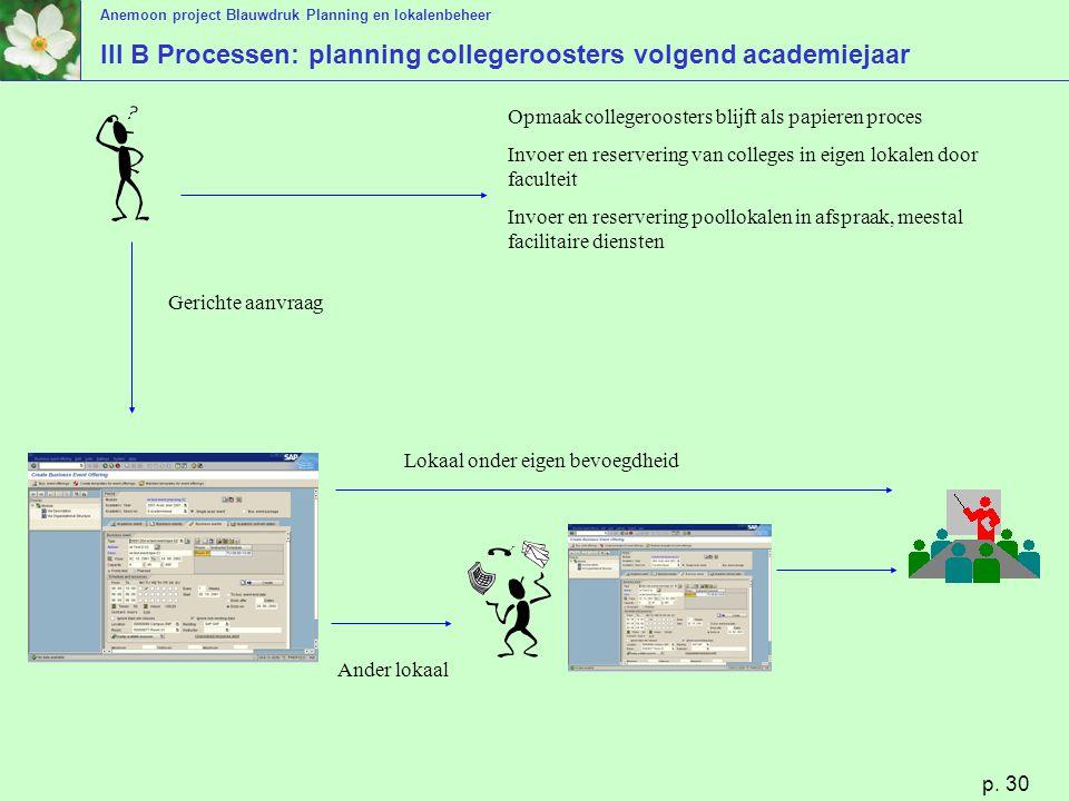 Anemoon project Blauwdruk Planning en lokalenbeheer p. 30 III B Processen: planning collegeroosters volgend academiejaar Gerichte aanvraag Lokaal onde
