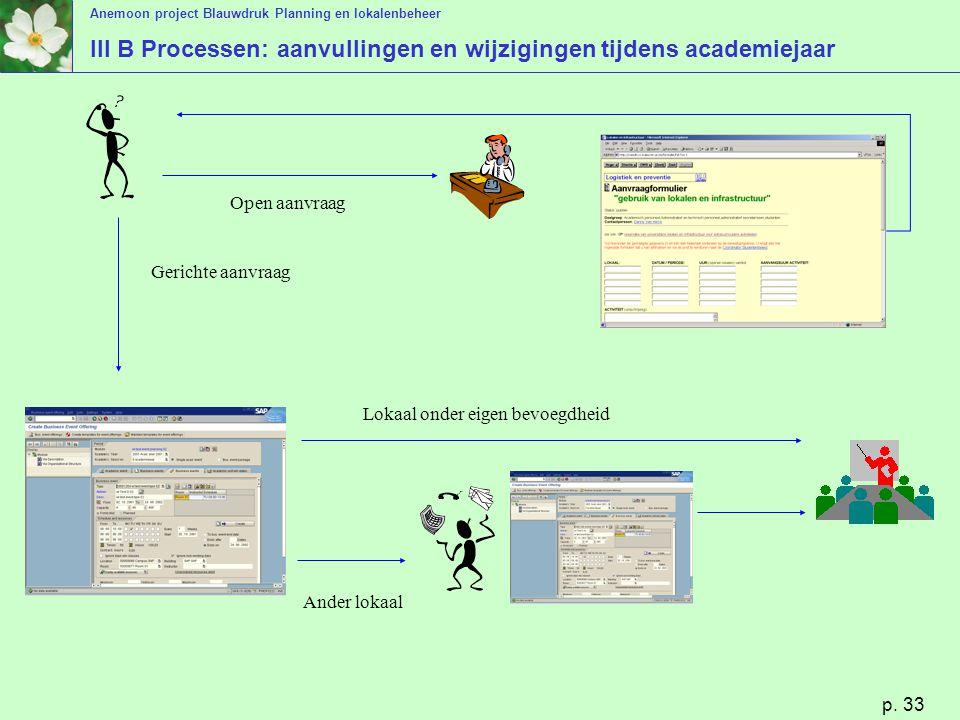 Anemoon project Blauwdruk Planning en lokalenbeheer p. 33 III B Processen: aanvullingen en wijzigingen tijdens academiejaar Open aanvraag Gerichte aan