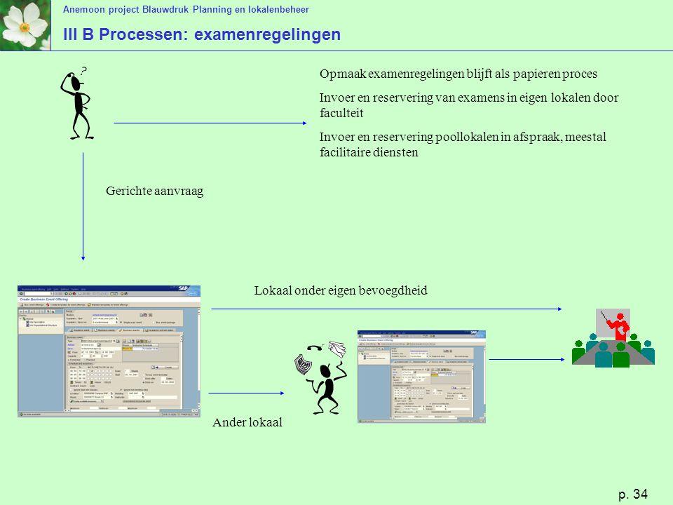 Anemoon project Blauwdruk Planning en lokalenbeheer p. 34 III B Processen: examenregelingen Lokaal onder eigen bevoegdheid Ander lokaal Gerichte aanvr