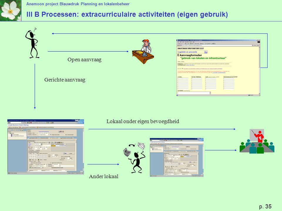 Anemoon project Blauwdruk Planning en lokalenbeheer p. 35 III B Processen: extracurriculaire activiteiten (eigen gebruik) Open aanvraag Gerichte aanvr