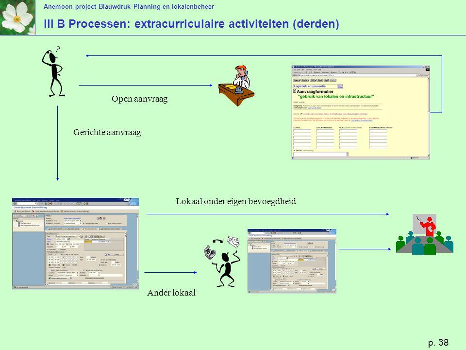 Anemoon project Blauwdruk Planning en lokalenbeheer p. 38 III B Processen: extracurriculaire activiteiten (derden) Open aanvraag Gerichte aanvraag Lok