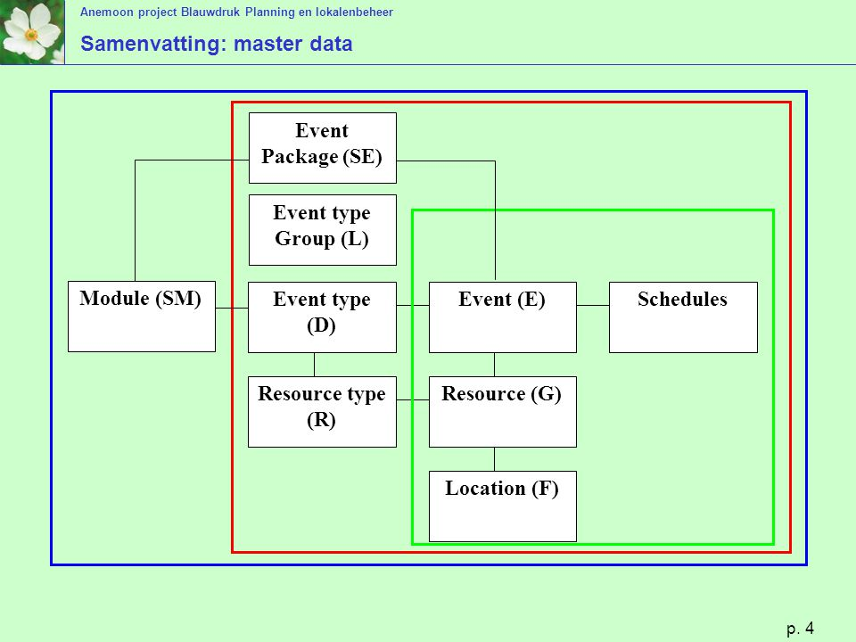 Anemoon project Blauwdruk Planning en lokalenbeheer p. 4 Samenvatting: master data Module (SM) Event type (D) Event (E)Schedules Resource type (R) Res