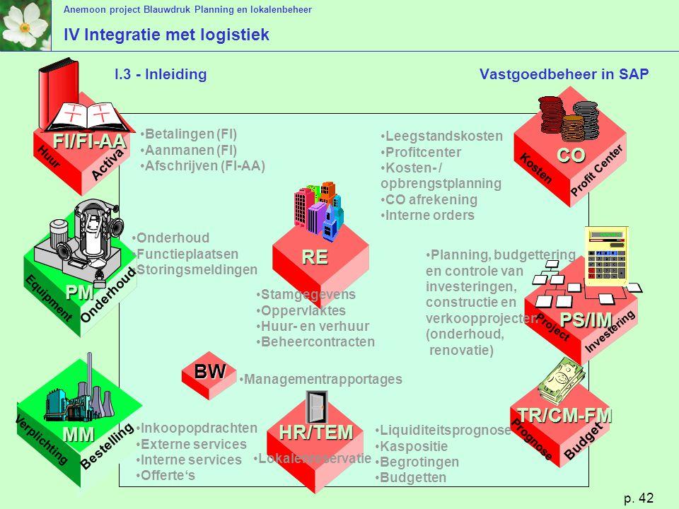 Anemoon project Blauwdruk Planning en lokalenbeheer p. 42 I.3 - Inleiding Vastgoedbeheer in SAP Leegstandskosten Profitcenter Kosten- / opbrengstplann