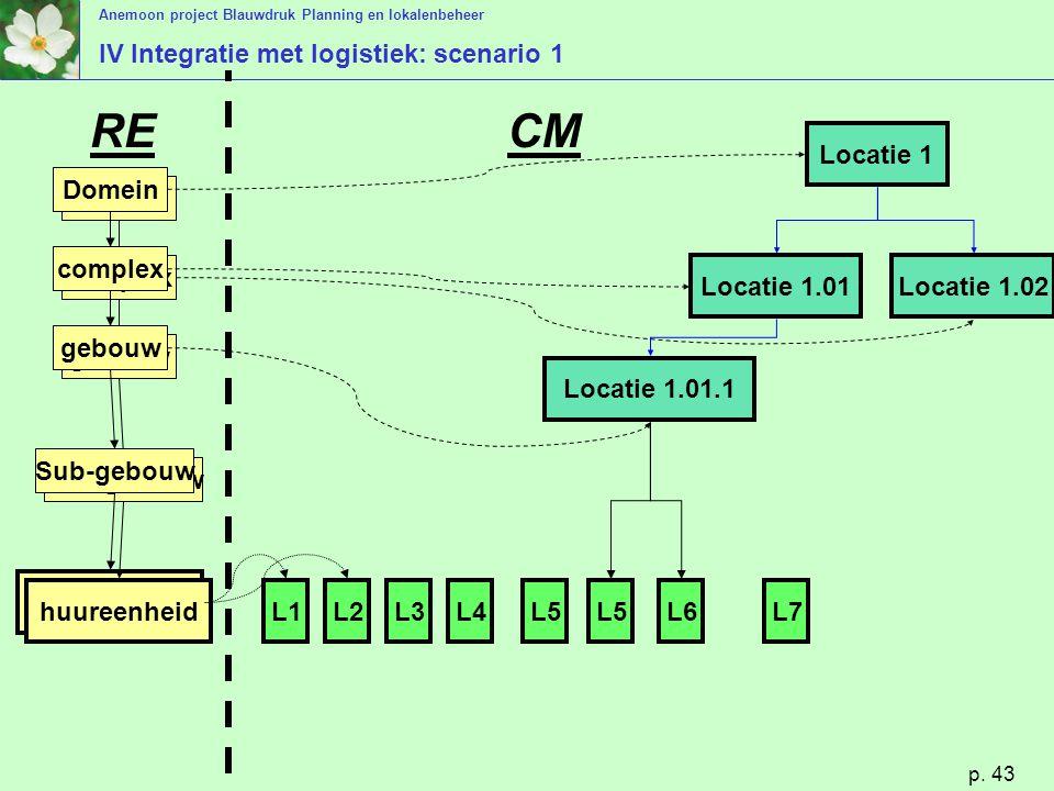 Anemoon project Blauwdruk Planning en lokalenbeheer p. 43 IV Integratie met logistiek: scenario 1 huureenheid Domein complex gebouw Sub-gebouw huureen