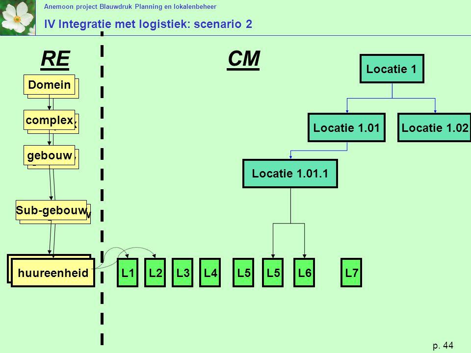 Anemoon project Blauwdruk Planning en lokalenbeheer p. 44 IV Integratie met logistiek: scenario 2 huureenheid Domein complex gebouw Sub-gebouw huureen