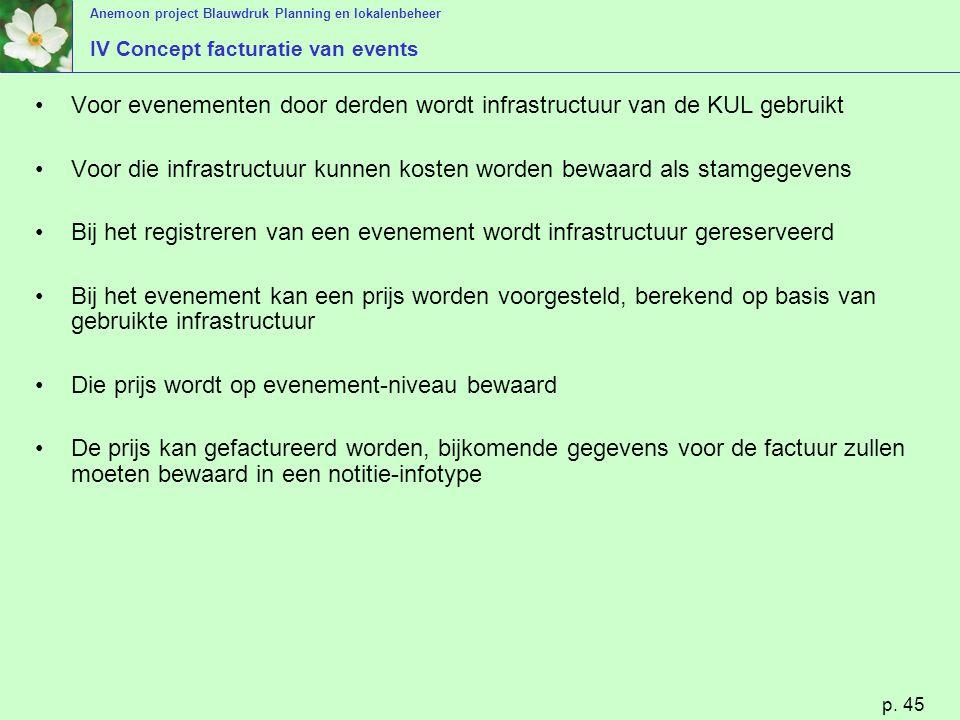 Anemoon project Blauwdruk Planning en lokalenbeheer p. 45 IV Concept facturatie van events Voor evenementen door derden wordt infrastructuur van de KU