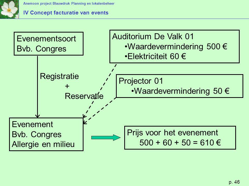 Anemoon project Blauwdruk Planning en lokalenbeheer p. 46 Evenementsoort Bvb. Congres Evenement Bvb. Congres Allergie en milieu Auditorium De Valk 01