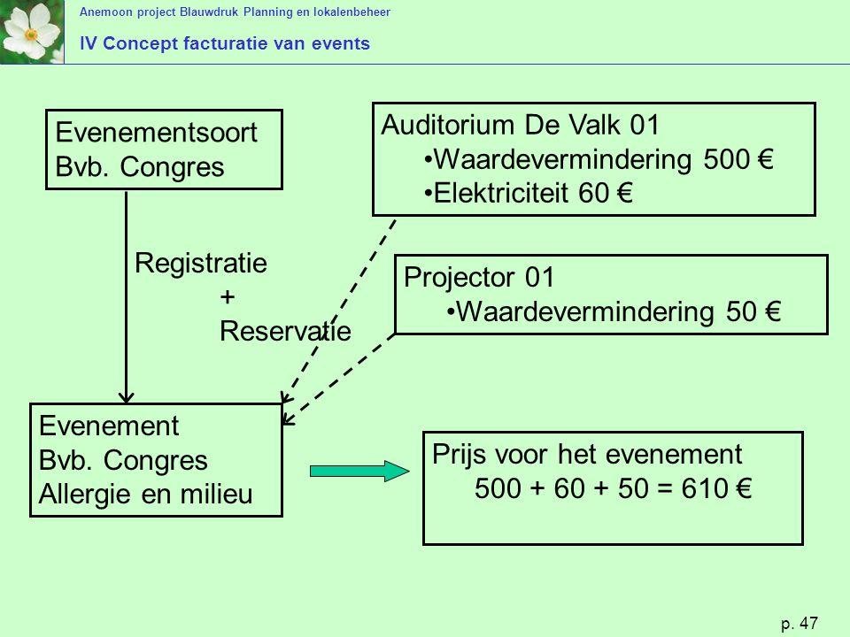 Anemoon project Blauwdruk Planning en lokalenbeheer p. 47 Evenementsoort Bvb. Congres Evenement Bvb. Congres Allergie en milieu Auditorium De Valk 01