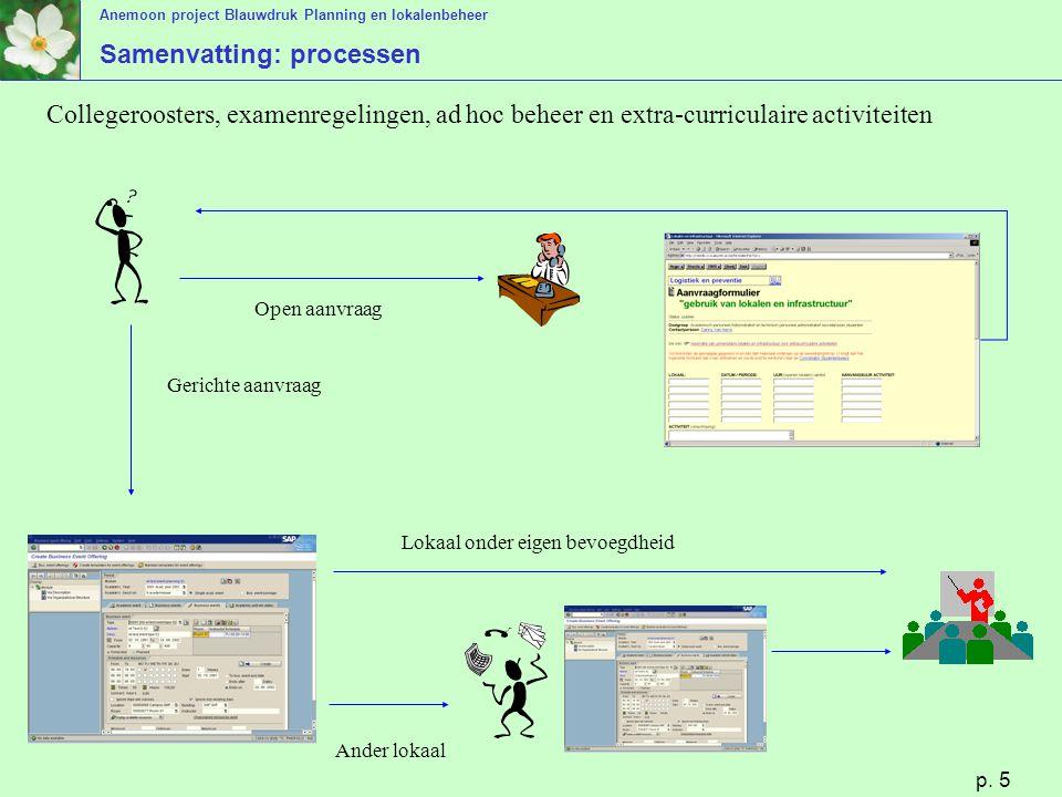 Anemoon project Blauwdruk Planning en lokalenbeheer p. 5 Samenvatting: processen Open aanvraag Gerichte aanvraag Lokaal onder eigen bevoegdheid Ander