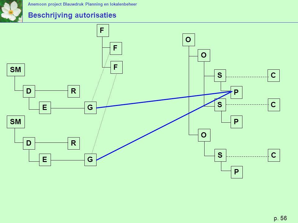 Anemoon project Blauwdruk Planning en lokalenbeheer p. 56 Beschrijving autorisaties SM D E R G O O S S P P C C O S P C D E R G F F F