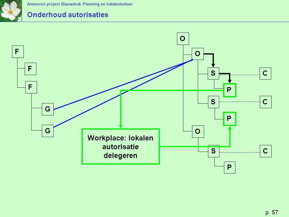 Anemoon project Blauwdruk Planning en lokalenbeheer p. 57 O O S S P P C C O S P C G G F F F Workplace: lokalen autorisatie delegeren Onderhoud autoris