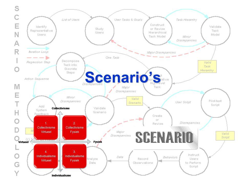 Scenario's