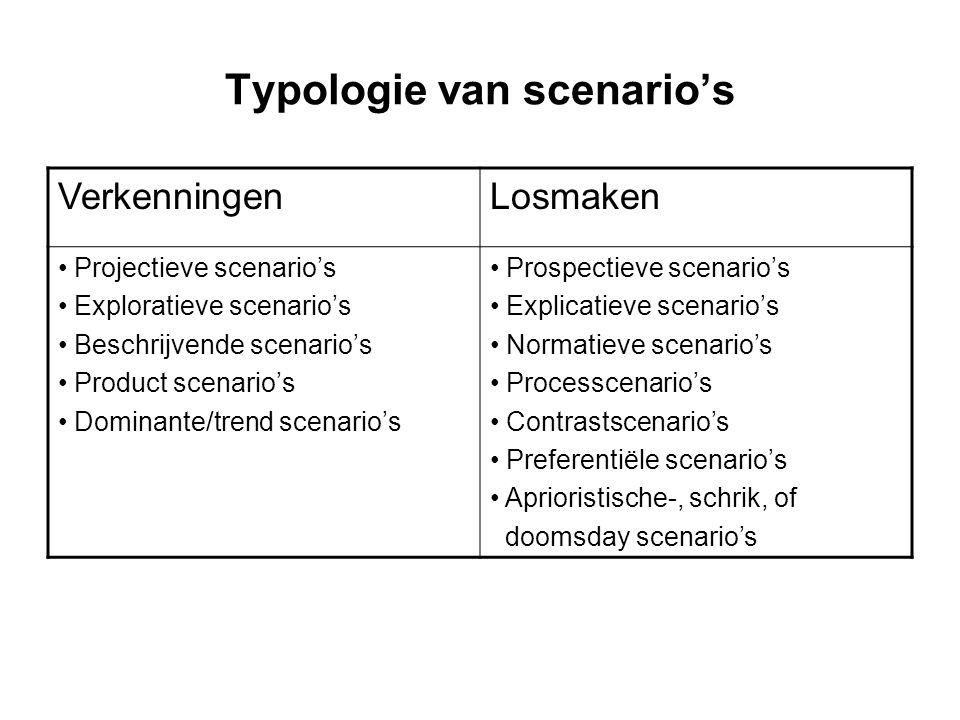 Typologie van scenario's VerkenningenLosmaken Projectieve scenario's Exploratieve scenario's Beschrijvende scenario's Product scenario's Dominante/tre