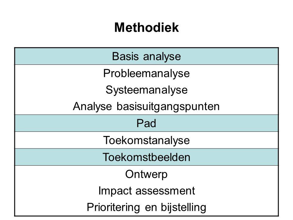 Methodiek Basis analyse Probleemanalyse Systeemanalyse Analyse basisuitgangspunten Pad Toekomstanalyse Toekomstbeelden Ontwerp Impact assessment Prior