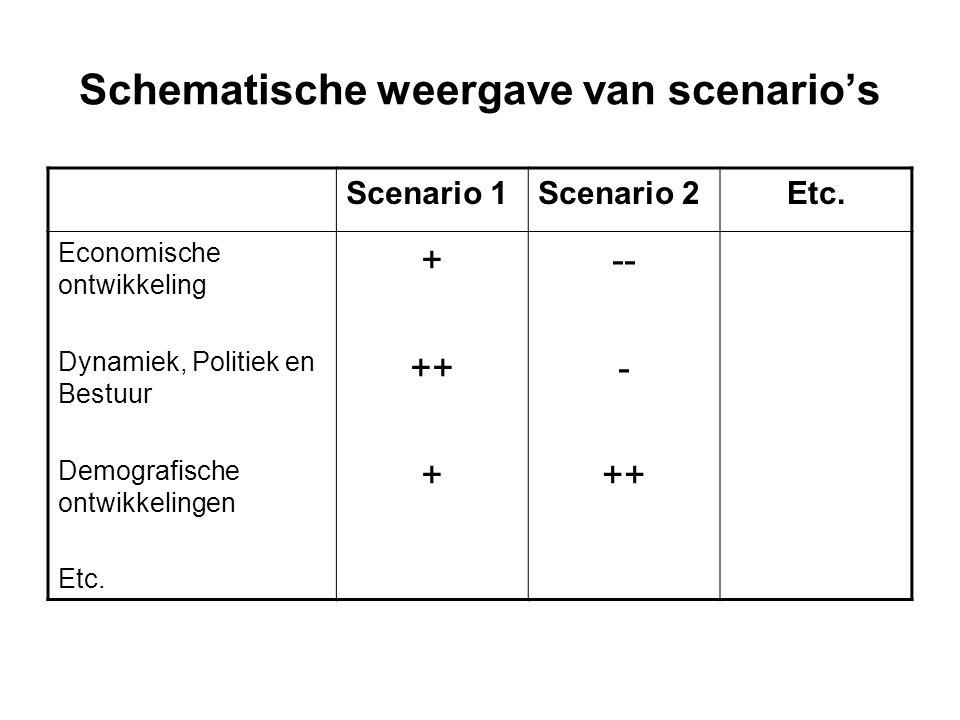 Schematische weergave van scenario's Scenario 1Scenario 2Etc. Economische ontwikkeling Dynamiek, Politiek en Bestuur Demografische ontwikkelingen Etc.