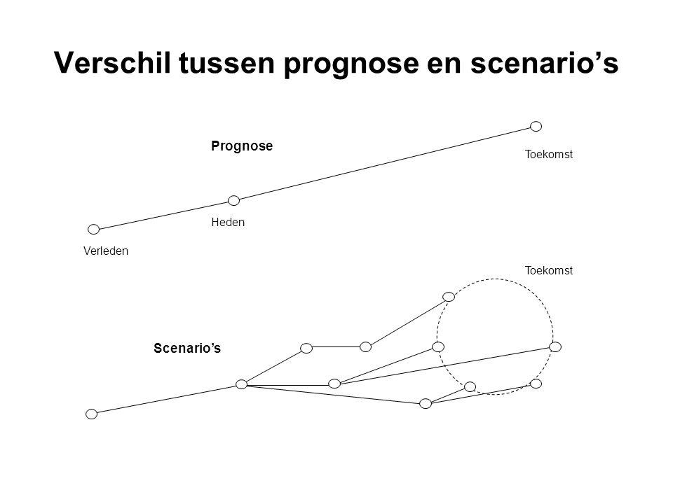 Verschil tussen prognose en scenario's Verleden Toekomst Heden Prognose Scenario's