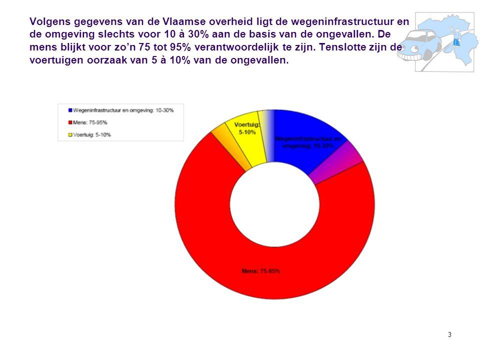 3 Volgens gegevens van de Vlaamse overheid ligt de wegeninfrastructuur en de omgeving slechts voor 10 à 30% aan de basis van de ongevallen. De mens bl
