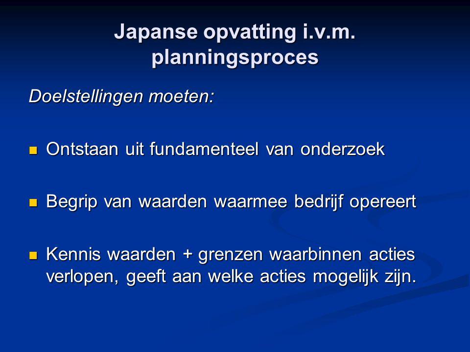 Japanse opvatting i.v.m. planningsproces Doelstellingen moeten: Ontstaan uit fundamenteel van onderzoek Ontstaan uit fundamenteel van onderzoek Begrip