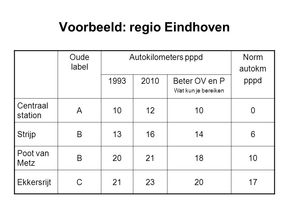 Voorbeeld: regio Eindhoven Oude label Autokilometers pppdNorm autokm pppd 19932010Beter OV en P Wat kun je bereiken Centraal station A1012100 StrijpB1