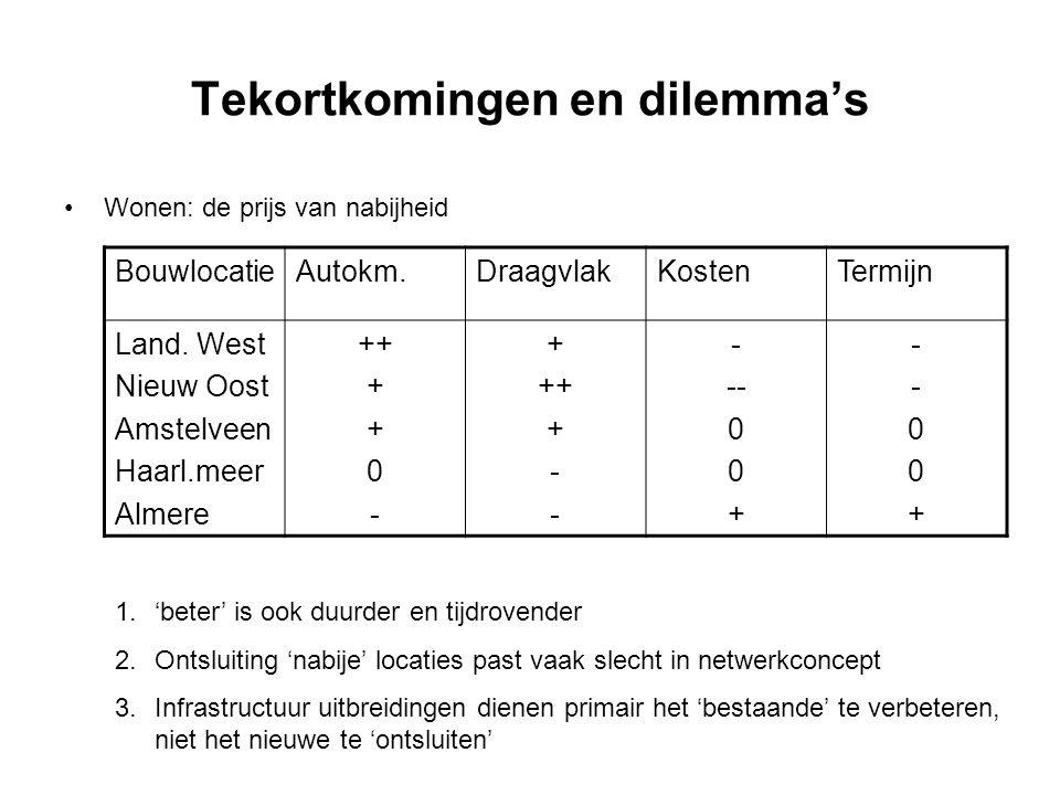 Tekortkomingen en dilemma's Wonen: de prijs van nabijheid BouwlocatieAutokm.DraagvlakKostenTermijn Land. West Nieuw Oost Amstelveen Haarl.meer Almere