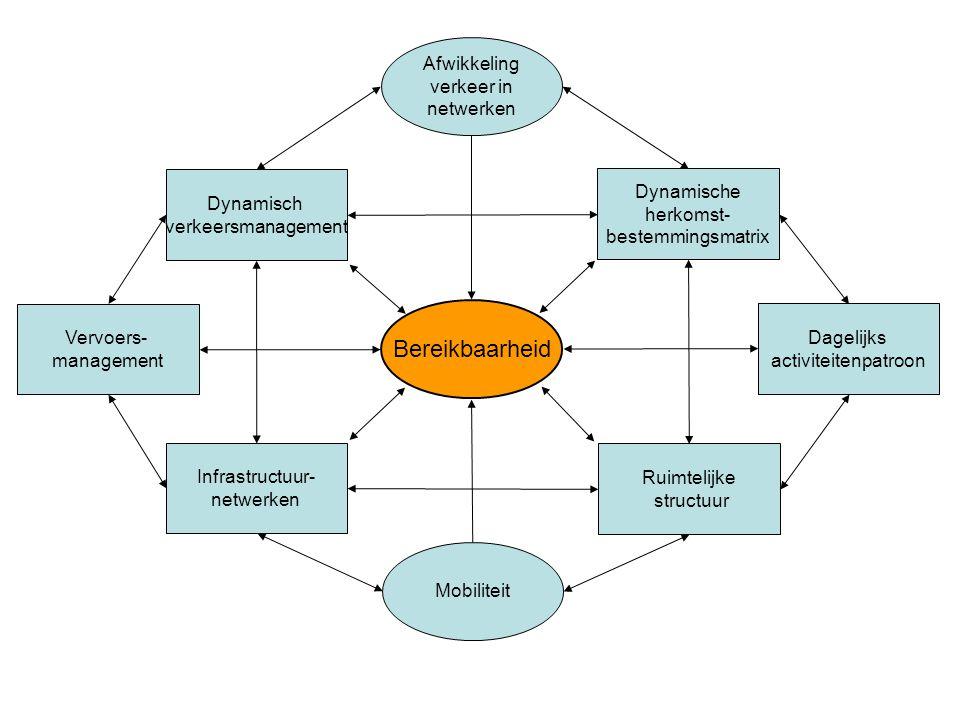 Bereikbaarheid Afwikkeling verkeer in netwerken Mobiliteit Infrastructuur- netwerken Dynamisch verkeersmanagement Vervoers- management Ruimtelijke str