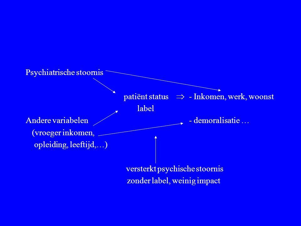 Psychiatrische stoornis patiënt status  - Inkomen, werk, woonst label Andere variabelen - demoralisatie … (vroeger inkomen, opleiding, leeftijd,…) ve