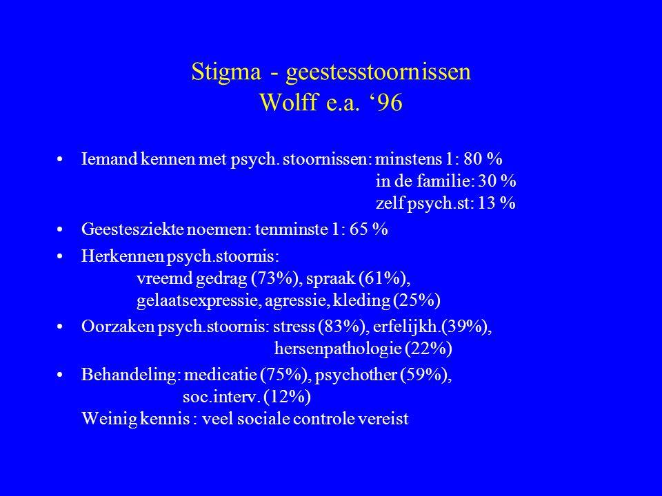 Stigma - geestesstoornissen Wolff e.a. '96 Iemand kennen met psych. stoornissen: minstens 1: 80 % in de familie: 30 % zelf psych.st: 13 % Geestesziekt