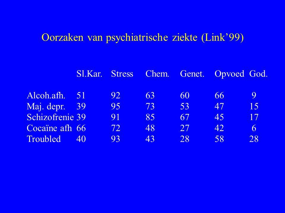 Oorzaken van psychiatrische ziekte (Link'99) Alcoh.afh. Maj.depr. Schizofrenie Cocaïneafh Troubled Sl.Kar. 51 39 66 40 Stress 92 95 91 72 93 Chem. 63
