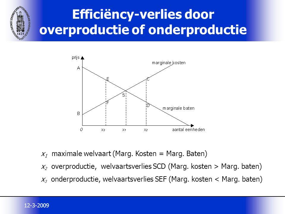 12-3-2009 Efficiëncy-verlies door overproductie of onderproductie x 1 maximale welvaart (Marg. Kosten = Marg. Baten) x 2 overproductie, welvaartsverli