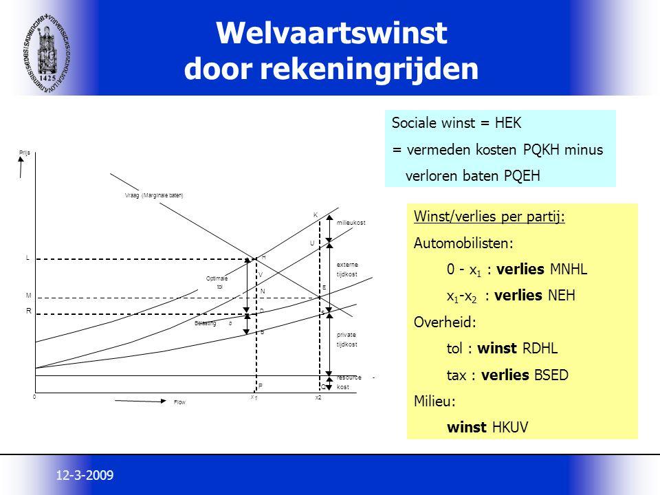 12-3-2009 Welvaartswinst door rekeningrijden Sociale winst = HEK = vermeden kosten PQKH minus verloren baten PQEH Winst/verlies per partij: Automobili
