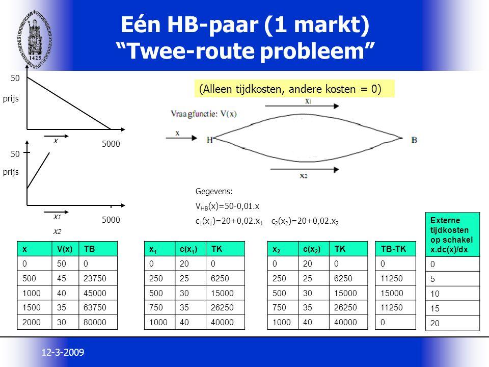 """12-3-2009 Eén HB-paar (1 markt) """"Twee-route probleem"""" xV(x)TB 0500 5004523750 10004045000 15003563750 20003080000 x1x1 c(x 1 )TK 0200 250256250 500301"""