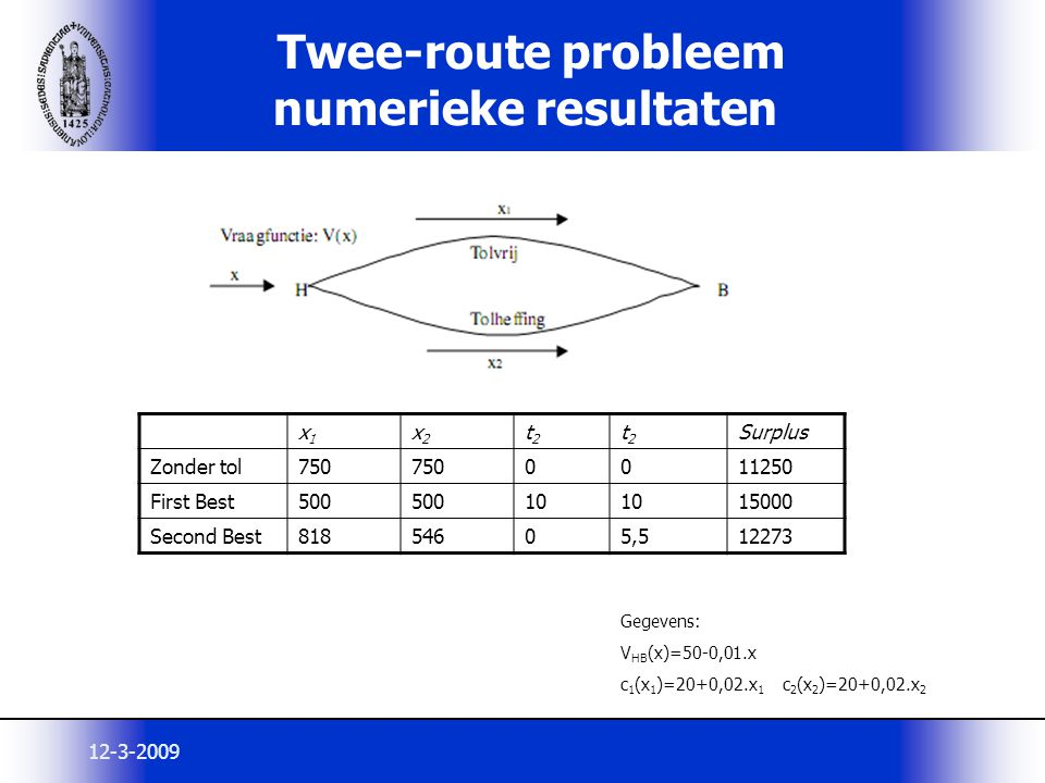 12-3-2009 Twee-route probleem numerieke resultaten x1x1 x2x2 t2t2 t2t2 Surplus Zonder tol750 0011250 First Best500 10 15000 Second Best81854605,512273