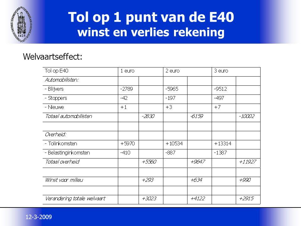 12-3-2009 Tol op 1 punt van de E40 winst en verlies rekening Welvaartseffect: