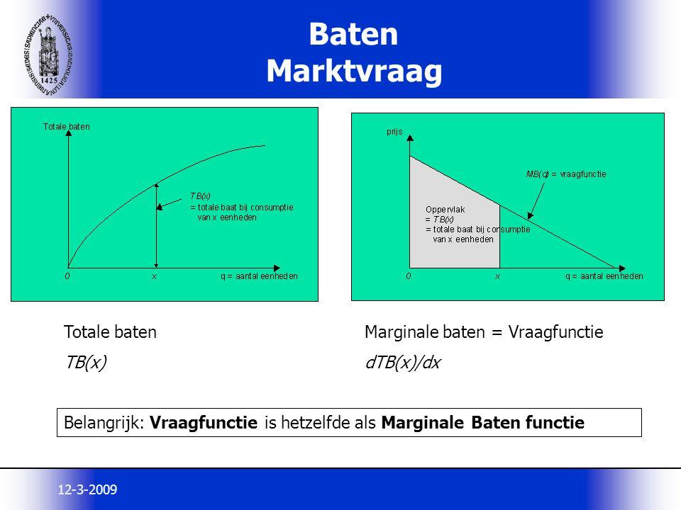 12-3-2009 Baten Marktvraag Totale baten TB(x) Marginale baten = Vraagfunctie dTB(x)/dx Belangrijk: Vraagfunctie is hetzelfde als Marginale Baten funct