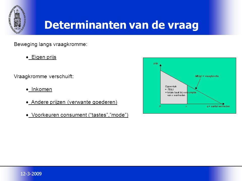12-3-2009 Determinanten van de vraag Beweging langs vraagkromme:  Eigen prijs Vraagkromme verschuift:  Inkomen  Andere prijzen (verwante goederen)
