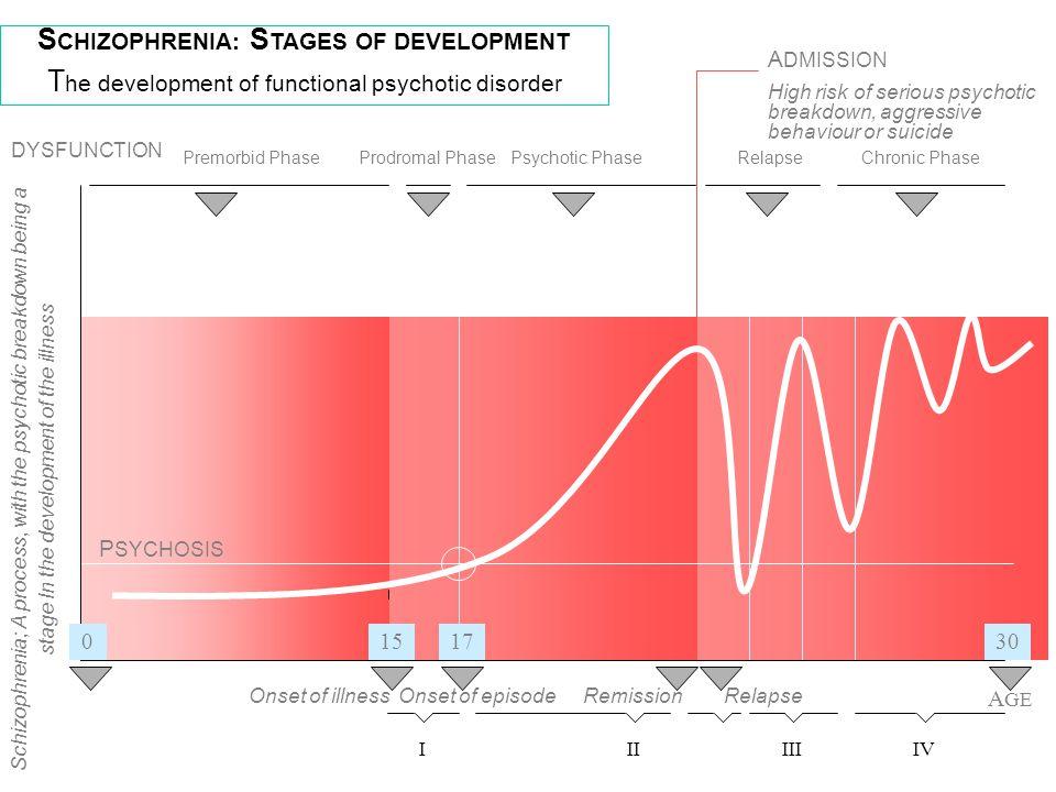 Verloop en resultaat Schizofrenie : een fasische aandoening Prodromale tekens Eerste psychotische episode Remissie / relapse Stabiel Chronisch