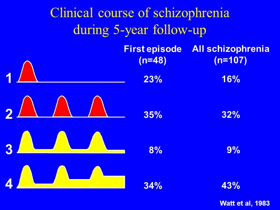 Verloop van schziofrene psychose (3) Beperkte groep patiënten (+) klachtenvrij, recidiefvrij (20-30 %) Residuele symptomen:- wanen, hallucinaties, ged