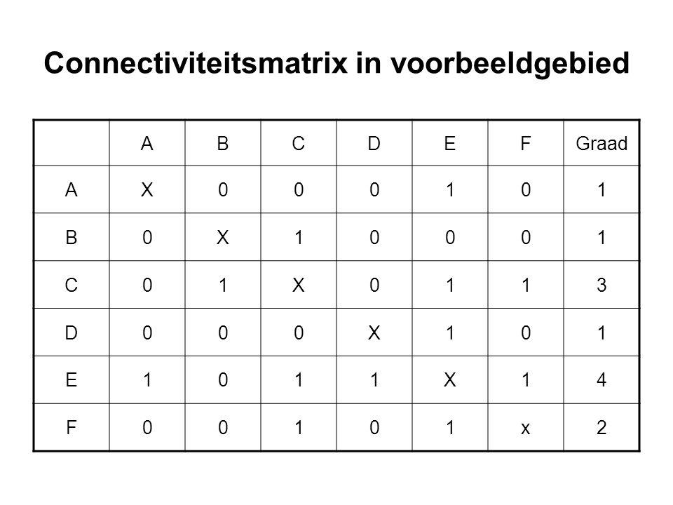 Connectiviteitsmatrix in voorbeeldgebied ABCDEFGraad AX000101 B0X10001 C01X0113 D000X101 E1011X14 F00101x2