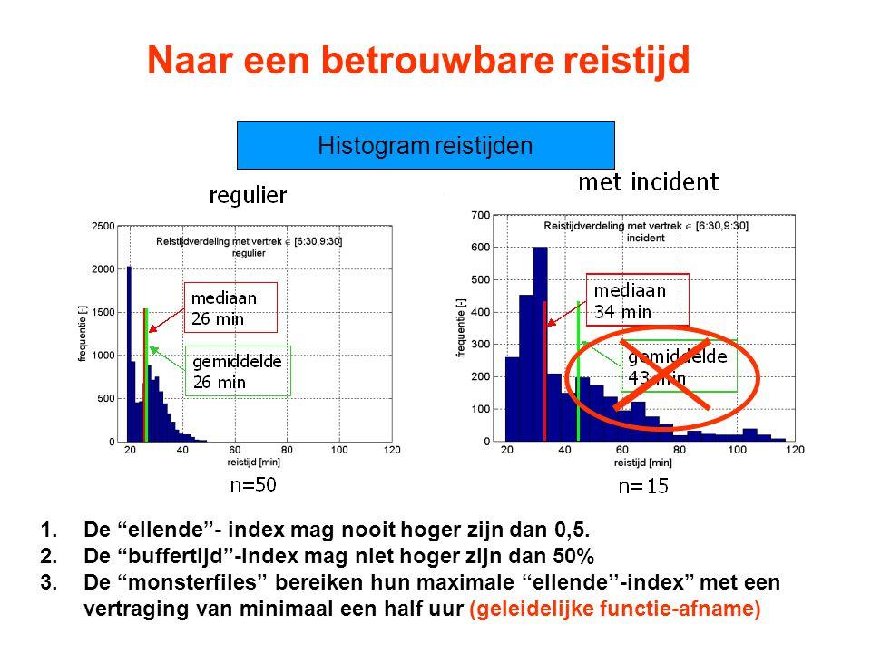 """Naar een betrouwbare reistijd Histogram reistijden 1.De """"ellende""""- index mag nooit hoger zijn dan 0,5. 2.De """"buffertijd""""-index mag niet hoger zijn dan"""