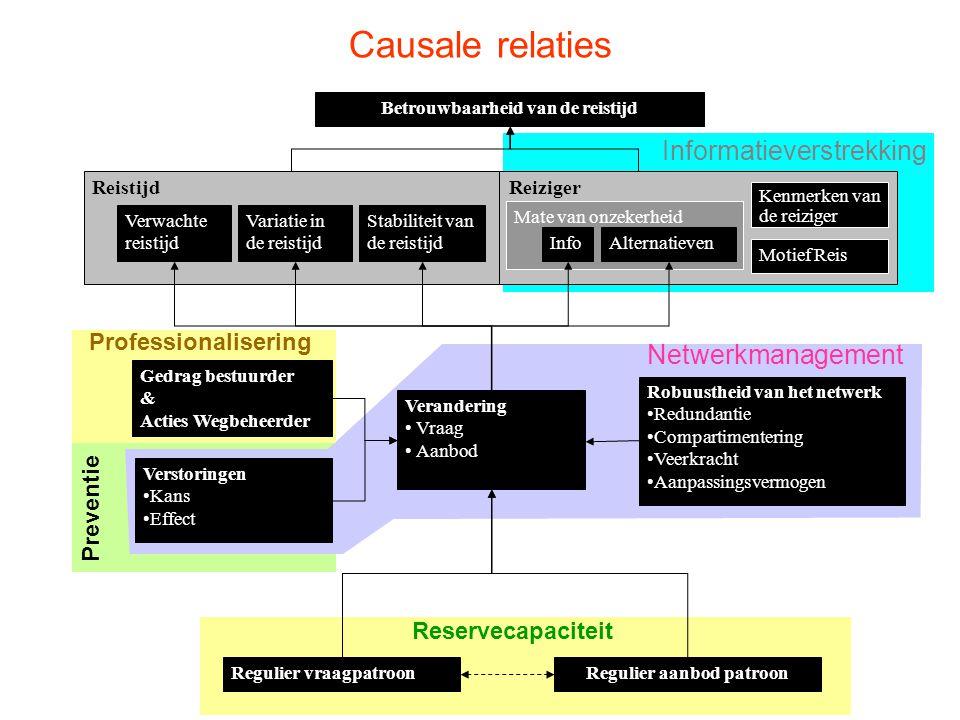 Preventie Netwerkmanagement Informatieverstrekking ReizigerReistijd Professionalisering Reservecapaciteit Mate van onzekerheid Betrouwbaarheid van de