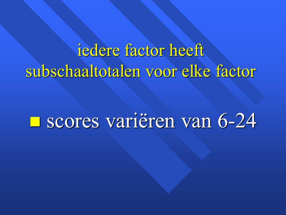 iedere factor heeft subschaaltotalen voor elke factor n scores variëren van 6-24