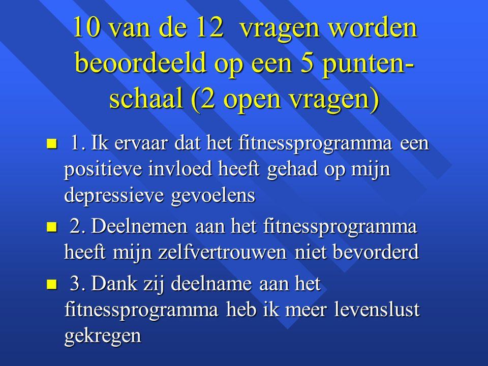 10 van de 12 vragen worden beoordeeld op een 5 punten- schaal (2 open vragen) n 1. Ik ervaar dat het fitnessprogramma een positieve invloed heeft geha