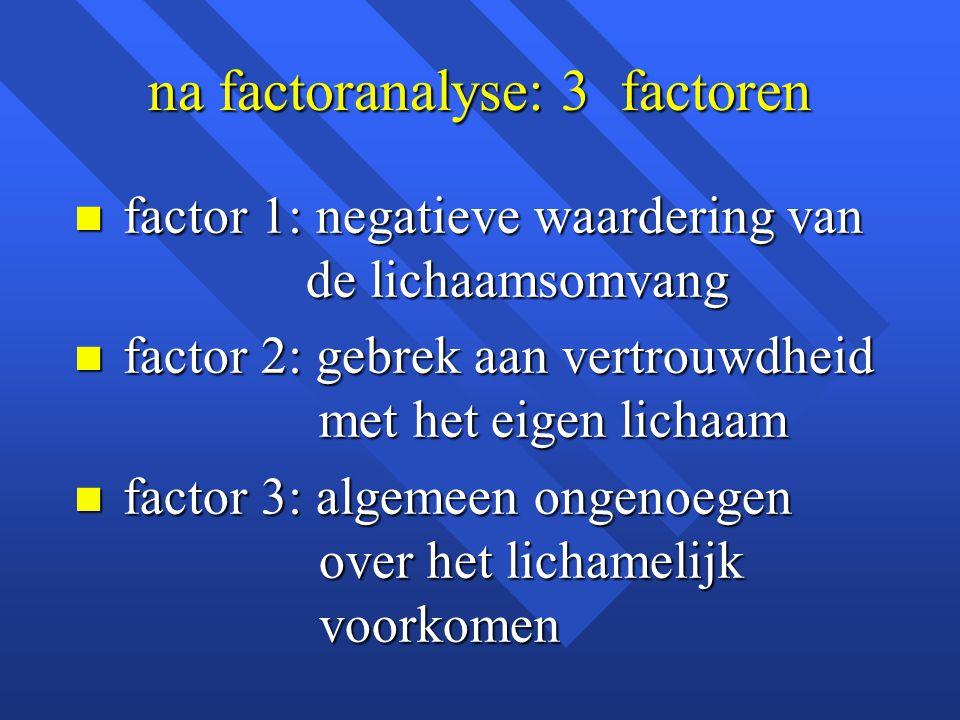 na factoranalyse: 3 factoren n factor 1: negatieve waardering van de lichaamsomvang n factor 2: gebrek aan vertrouwdheid met het eigen lichaam n facto