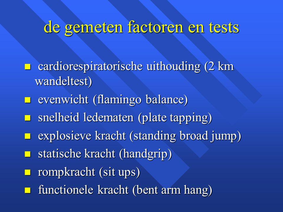 de gemeten factoren en tests n cardiorespiratorische uithouding (2 km wandeltest) n evenwicht (flamingo balance) n snelheid ledematen (plate tapping)